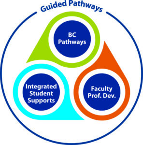 """The three parts of """"Guided Pathways"""" is BC pathways, faculty professional development, and integrated student supports"""