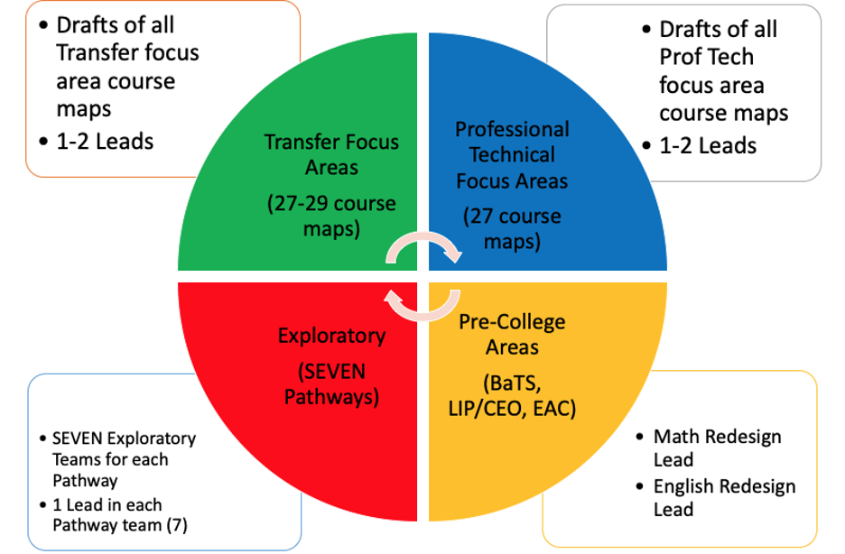 mapping goals including four areas: 1) transfer focus, 2) professional technical focus, 3) exploratory pathways, and 4) pre-college areas