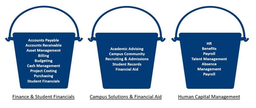 Image is of three buckets separating specific departments depending on Pillar.  Bucket One is Finance and Student Financials which includes: Accounts Payable, Accounts Receivable, Asset Management, Billing, Budgeting, Cash Management, Project Costing, Purchasing and Student Financial.   Bucket Two is Campus Solutions and Financial Aid which include: Academic Advising, Campus Community, Recruiting and Admissions, Student Records and Financial Aid.   Bucket Three is Human Capital Management which includes HR, Benefits, Payroll, Talent Management, Absence Management and Payroll.