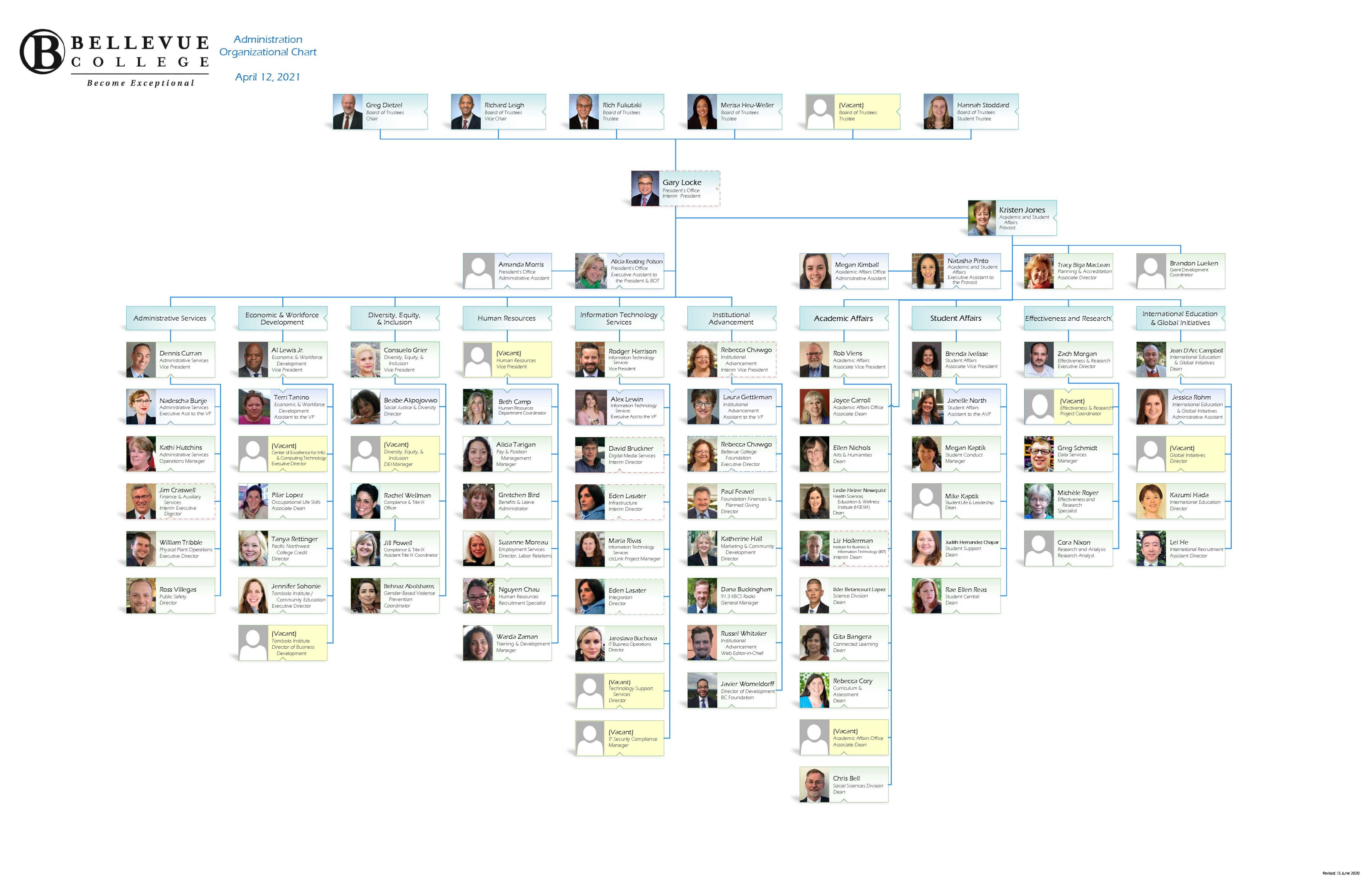 An image version of the BC Admin Organizational Chart which links to a PDF version of the same file.