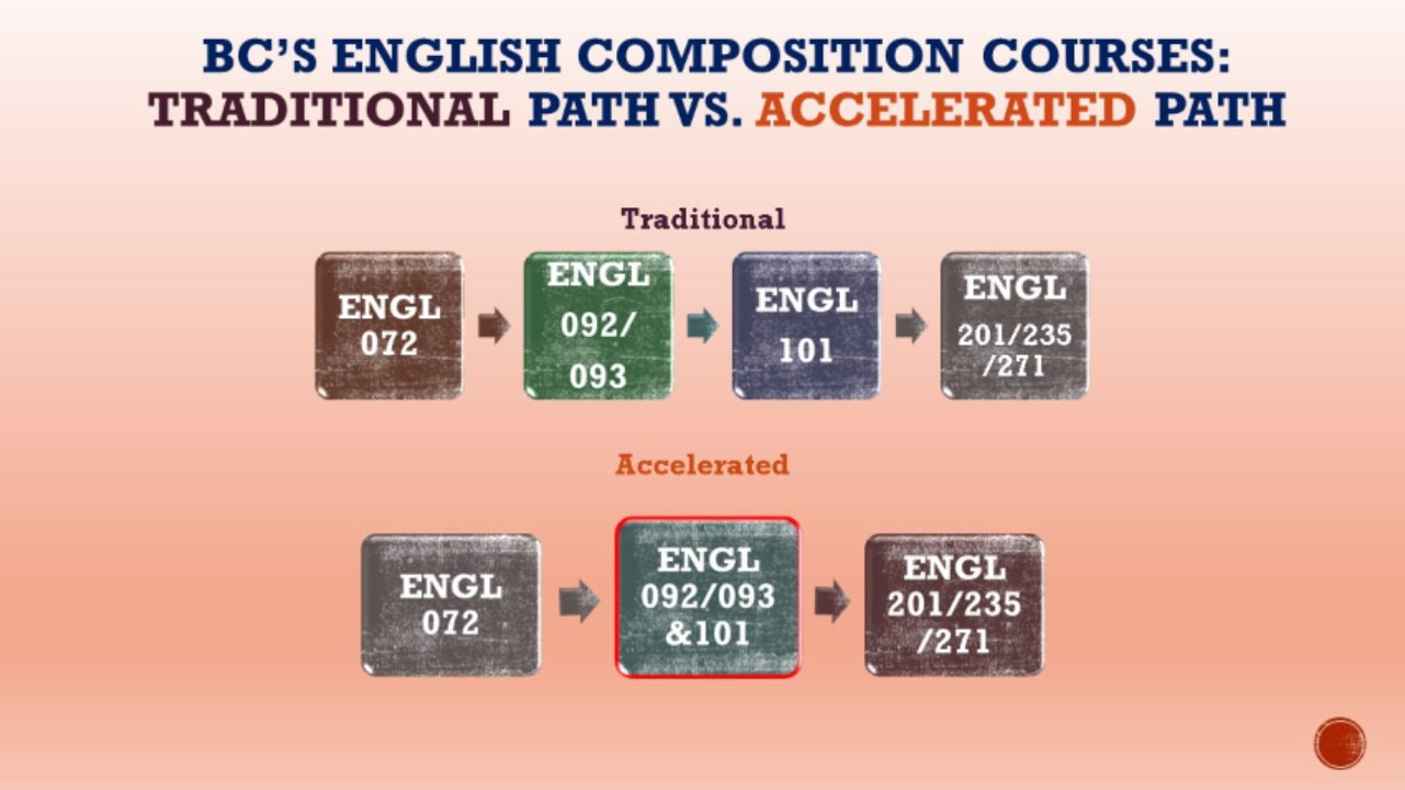 Accelerated Composition Courses Flow chart