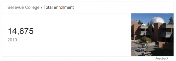 This is a screenshot from the results of a google search engine. It indicates that Bellevue College had a Total enrollment of 14,675 in 2010.