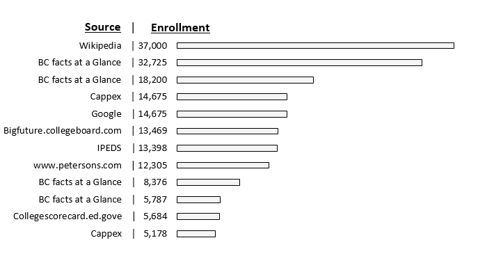 This is a bar graph. It shows enrollment numbers for Bellevue College from a number of different sources. The point of the chart is to show the wide variation numbers from different sources. The numbers are: 5,178, 5,684, 5,787, 8,376, 12,305, 13,398, 13,469, 14,675, 14,675, 18,200, 32,725, 37,000.