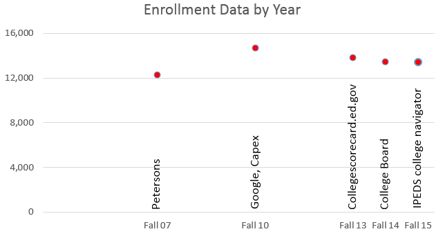 This is a scatterplot showing that the varying enrollment numbers relate to different years. When the numbers are plotted against time on the x-axis the variation looks more sensible.