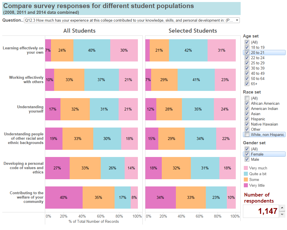 This graphic shows a two by six matrix of stacked bar charts. Each row shows data for a different question. The left column shows data for all students. The right column shows data for students of color. All the questions relate to how a students experiences at the college have contributed to their personal development. The general interpretation is that contributions to personal development have been different for students of color and white students.