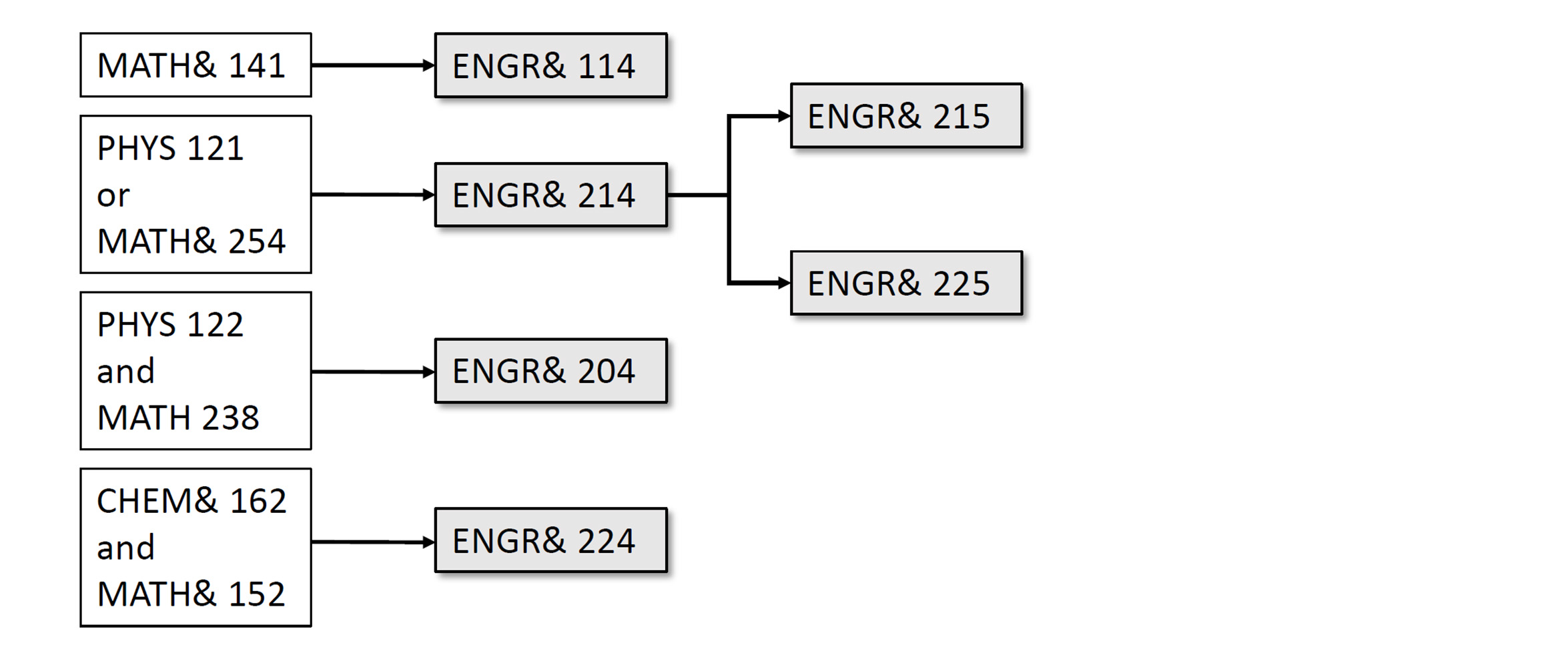ENGR Prerequisite Map