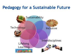 Pedagogy for a sustainable future diagram