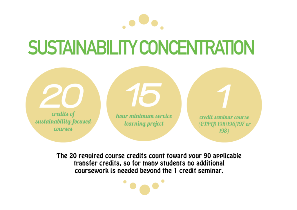 • 20 credits of sustainability-focused courses, • a 15 hour minimum service learning project, and • a 1 credit seminar course (EXPRL 195/196/197 or 198) The 20 required course credits count toward your 90 applicable transfer credits, so for many students no additional coursework is needed beyond the 1 credit seminar.