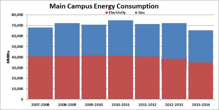 Energy 2013-2014