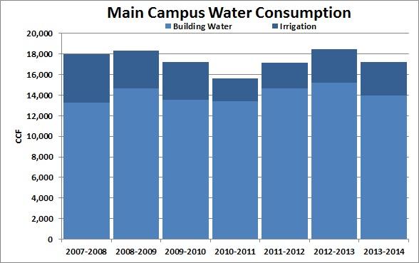 Main Campus Water 2013-2014
