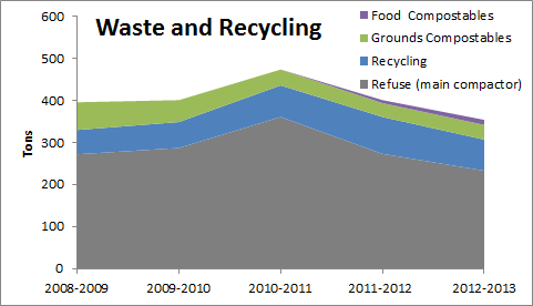 Waste and Recycling graphic chart