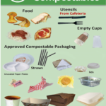 Food and Compostables poster