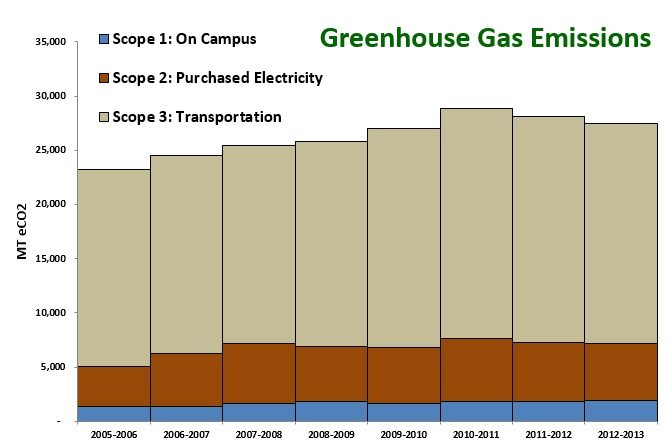 Greenhouse Gas Emissions for Bellevue College 2013