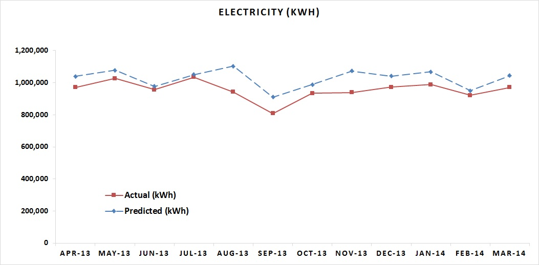 Electricity MAR 2014