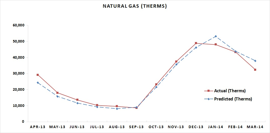 Natural Gas MAR 2014