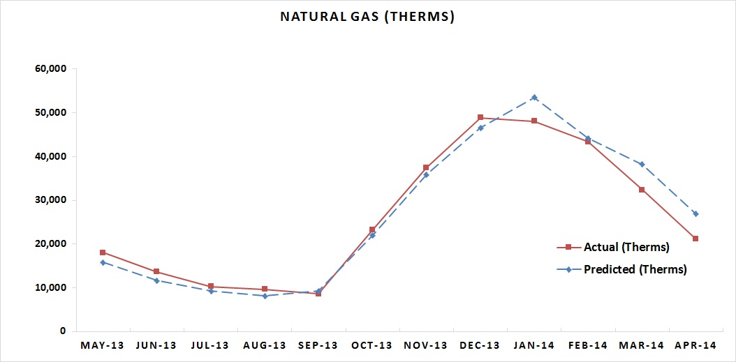 Natural Gas APR 2014