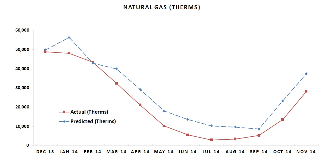 Ccf Natural Gas To Gallons