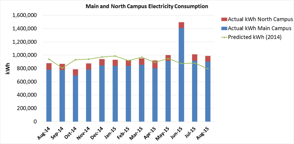 Elec Consumption Graph Aug 2015- Nov Report