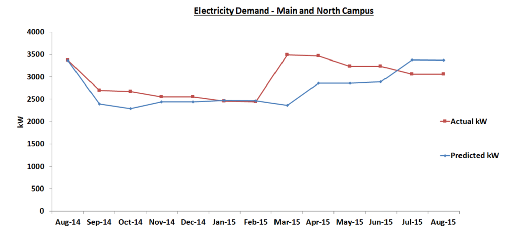 Elec Demand Graph Aug 2015-Nov Report