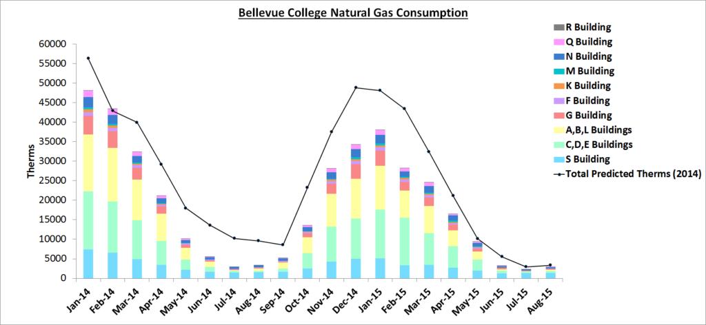 Natural Gas Aug 2015- Nov Report