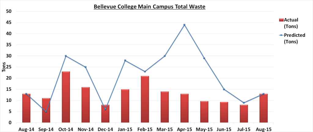Waste Aug 2015- Nov Report