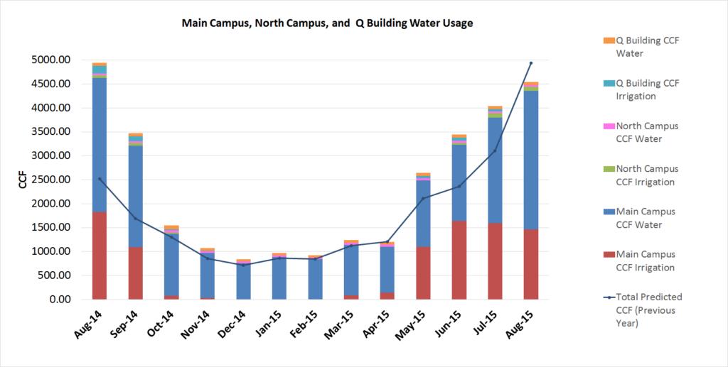 Water Aug 2015- Nov Report