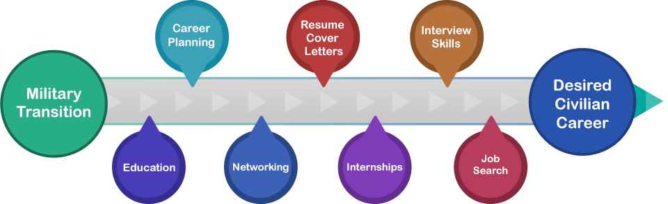 Graphic showing military transition to Desired Civilian Career, passing through Education, Career Planning, Networking, Resume and Cover Letters, Internships, Interview Skills, and Job Searching