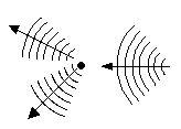 Waves scattering from a nucleus