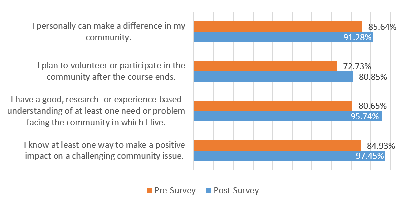 Graph of percent responses of students agreeing and strongly agreeing with statements given in surveys: I know at least one way to make a positive impact on a challenging community issue 84.93% pre-survey and 97.45% post-survey, I have a good, research- or experience-based understanding of at least one need or problem facing the community in which I live 80.65% pre-survey and 95.74% post-survey, I plan to volunteer or participate in the community after the course ends 72.73% pre-survey and 80.85% post-survey, and I personally can make a difference in my community 85.64% pre-survey and 91.28% post-survey