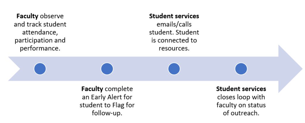 Process of early alert in 4 steps from faculty observing student academic performance to the closing of the alert.