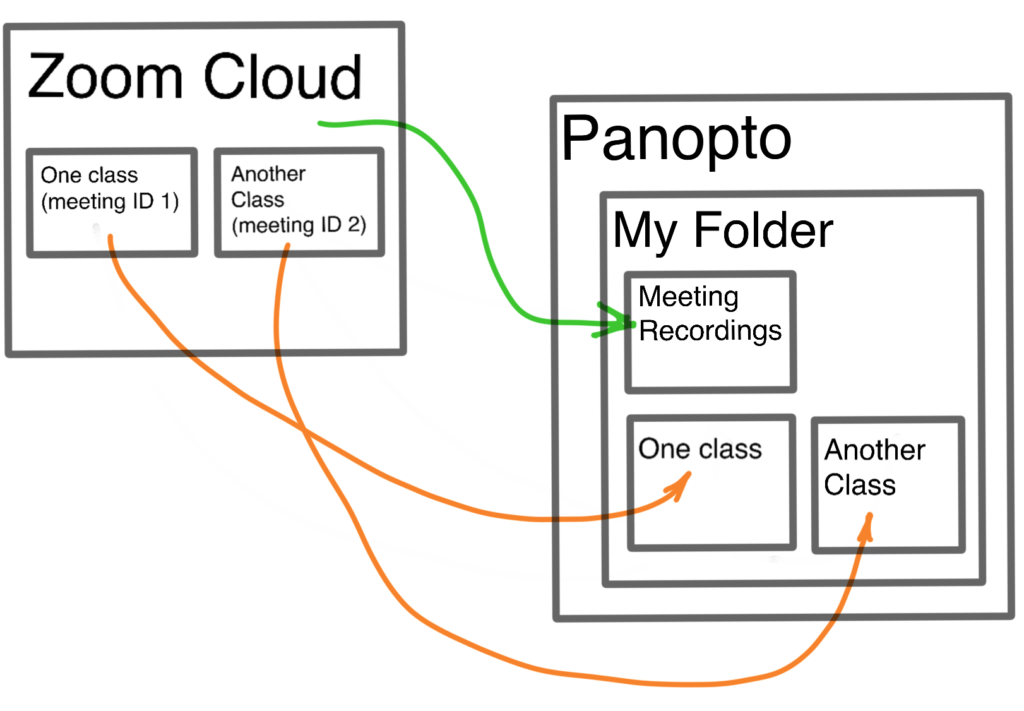 Illustration of Zoom to Panopto connection
