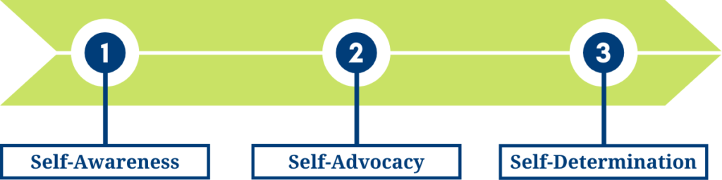 Graphic representation of the OLS student Journey. Students begin by learning self-awareness, then learning learning self-advocacy, and students graduate as self-determined individuals.
