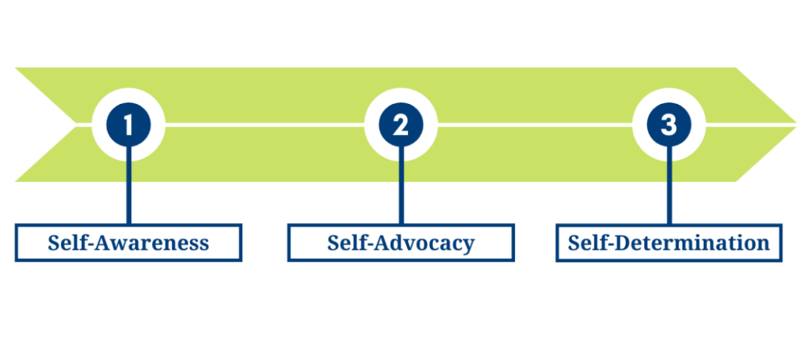 graphic representation of the OLS student Journey from self-awareness to self-advocacy to seld-determination. Click image to learn more.