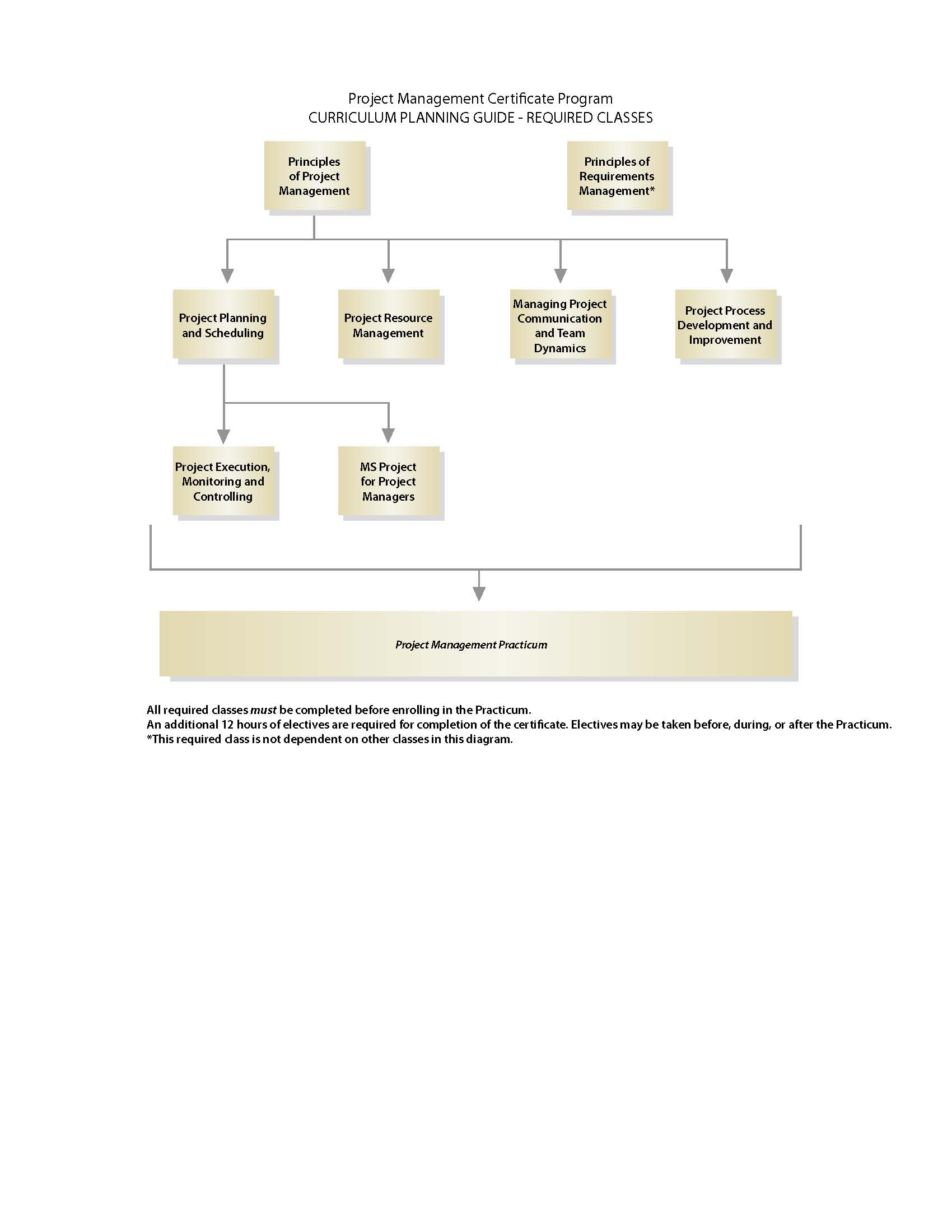 Overview continuing education planning guide flow chart 1betcityfo Gallery