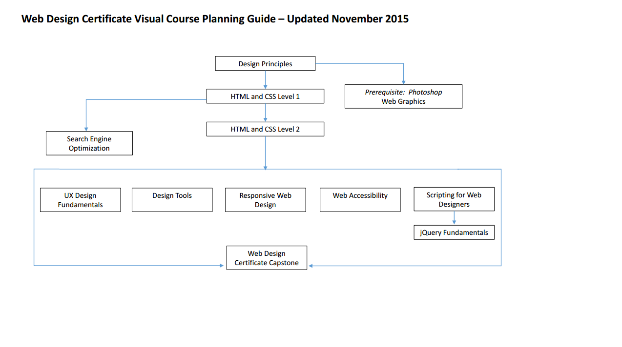 Planning guide flow chart