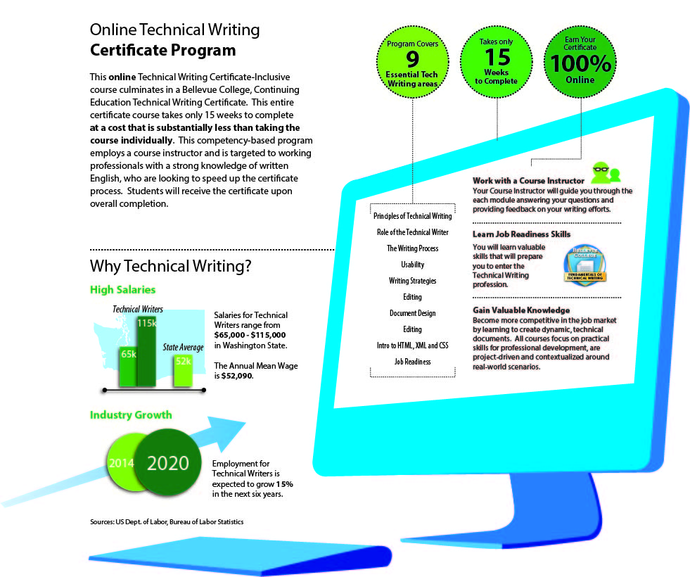 Tech Writing Infographic - Print-01