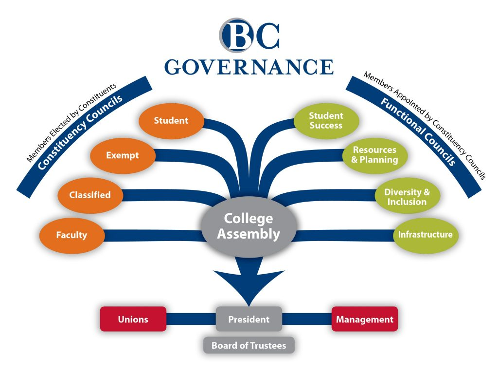 Image depicting BC governance structure.