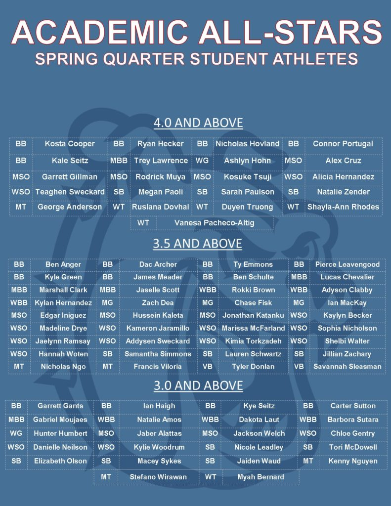 Poster listing the students with outstanding academic performance for Spring Quarter