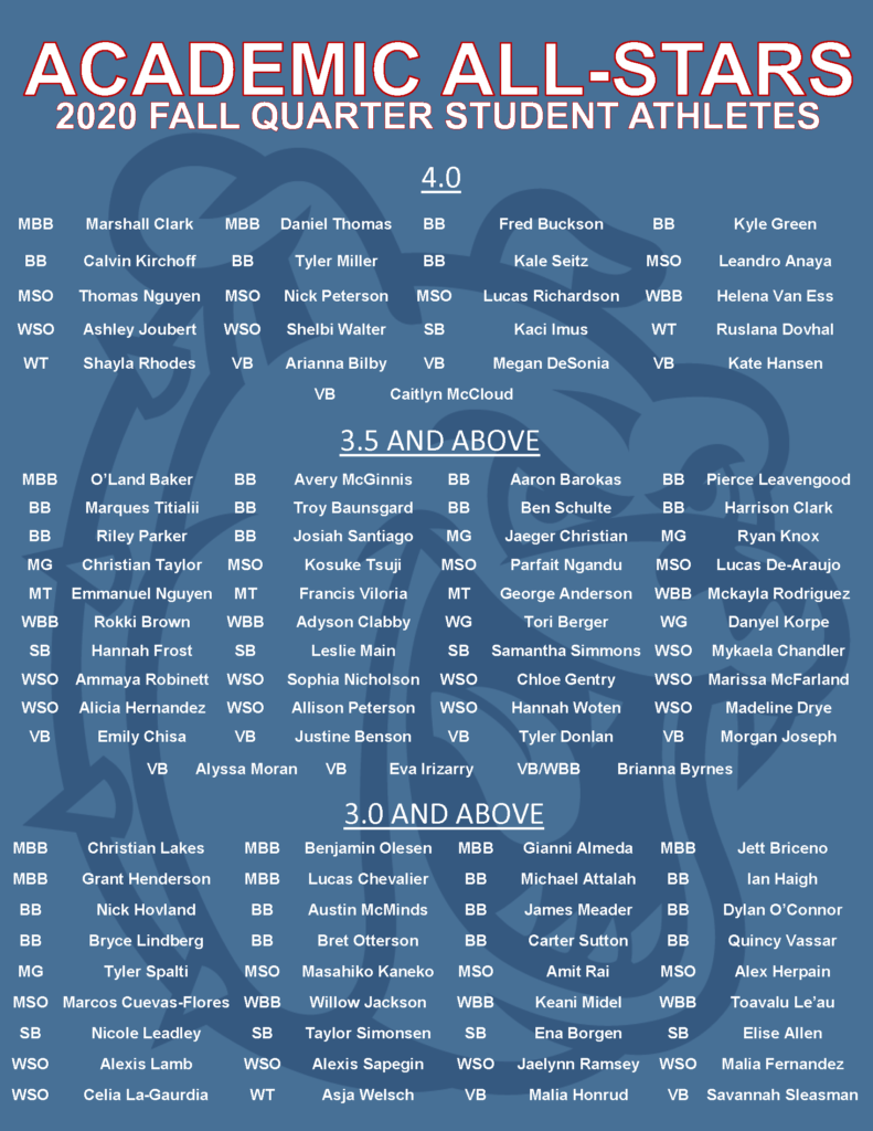 List of all student athletes achieving GPA of 3.0 and above, 3.5 and above, and 4.0