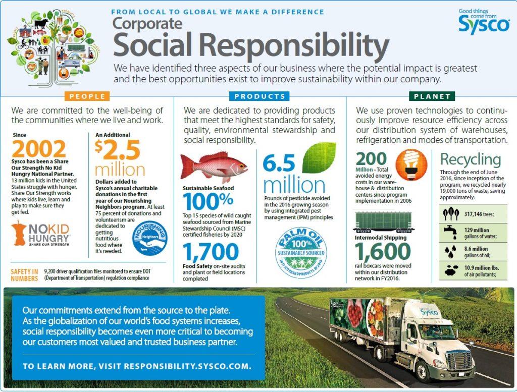 sysco local corporate social responsibility sheet