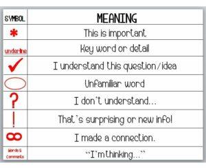 chart of annotation symbols