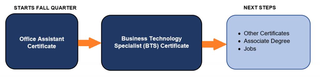 Business Technology flyer
