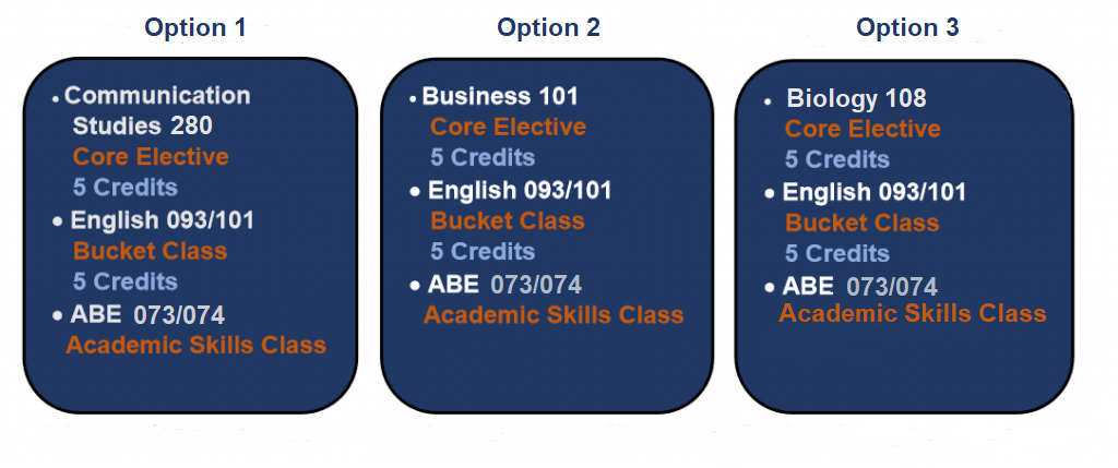 Academic I-BEST Program Schedule