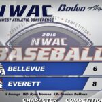 Scorebord image showing Everett beating Bellevue 8-6 in the NWAC Baseball Championships