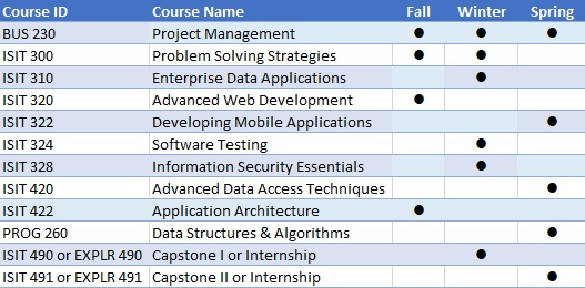 Application Development Degree Requirements