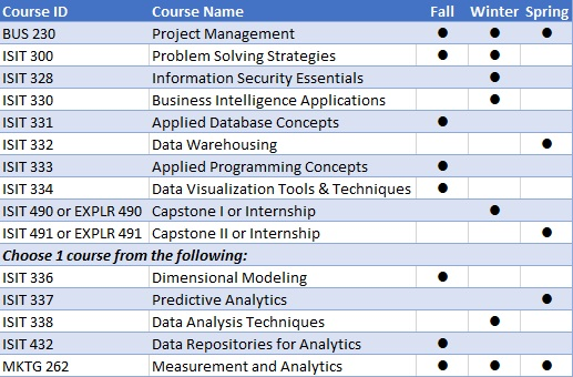 List of courses required for Business Intelligence Degree