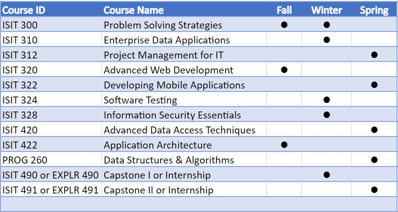 Image of BAS App Dev Degree Course Offerings