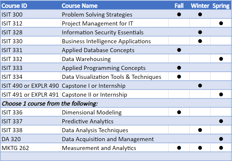 Image of BAS BI Degree Course Offerings
