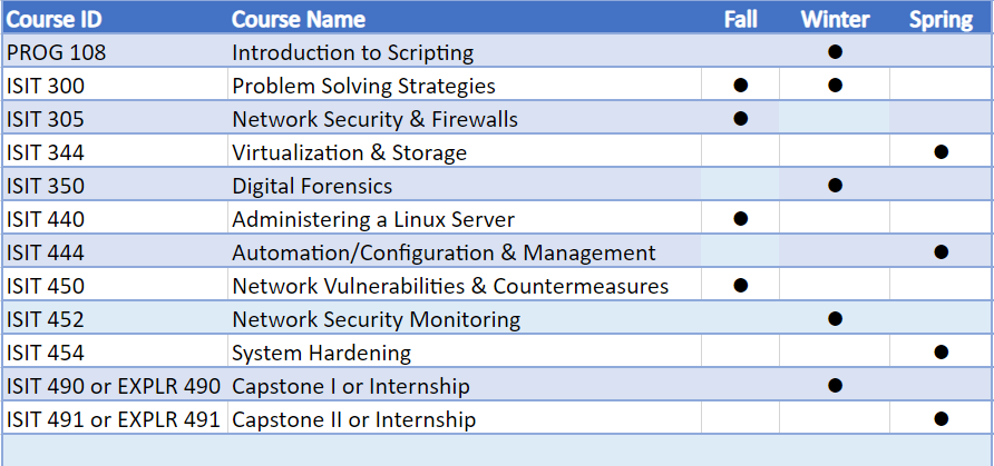 Image of BAS CSSA Degree Course Offerings