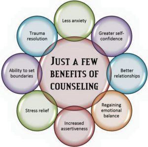 "Large central circle with the phrase, 'Just a few benefits of counseling."" The larger circle is surrounded by 8 smaller, slightly overlapping circles, that each have words in them (i.e. less anxiety, greater self-confidence, better relationships, regaining emotional balance, increased assertiveness, stress relief, ability to set boundaries, and trauma reduction)."